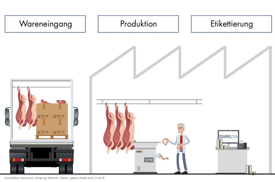 Automatisierung in der Warenwirtschaft